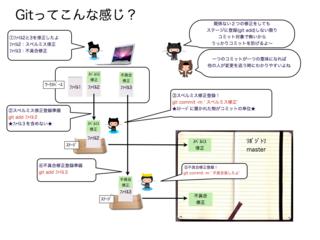 git_study_001.001.001.png